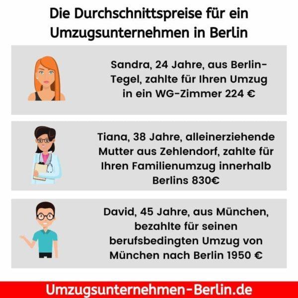 Die Durchschnittspreise für ein Umzugsunternehmen in Berlin