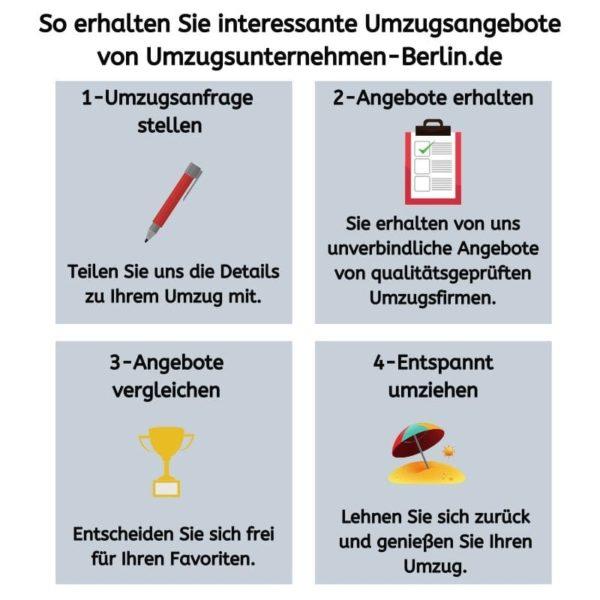 So erhalten Sie interessante Umzugsangebote von Umzugsunternehmen berlin.de
