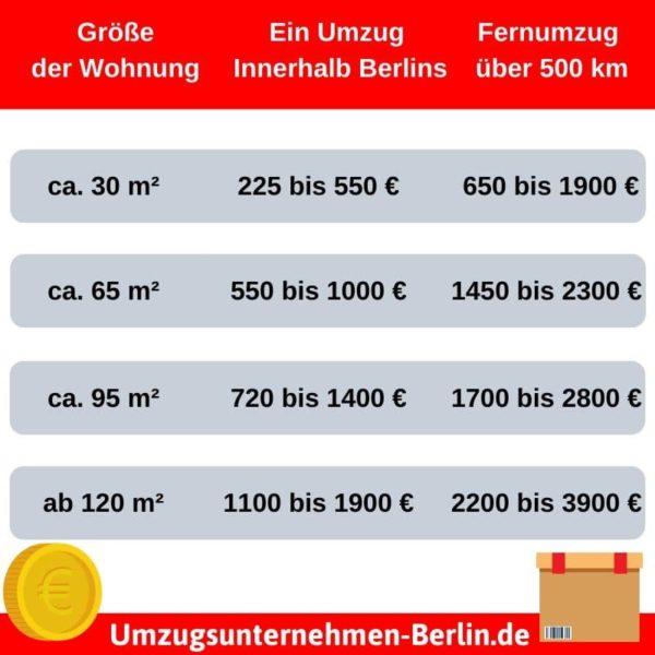 Was kostet ein Umzug mit einem professionellen Umzugsunternehmen Berlin